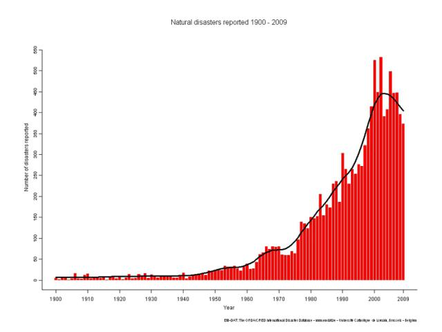 Natural Disasters Facts And Figures